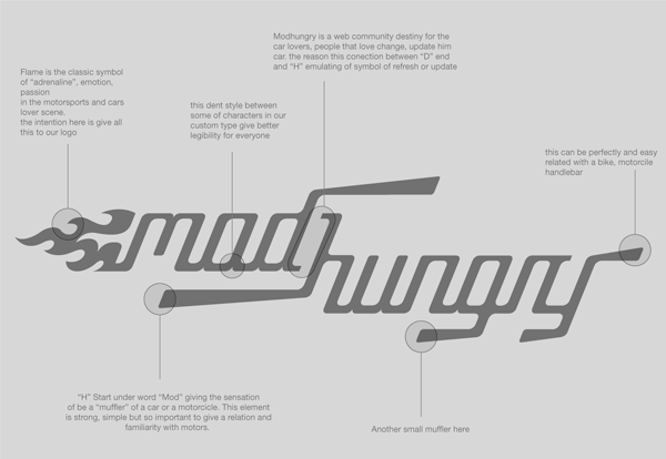 Modhungry视觉识别系统 VI设计 VI设计